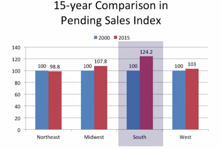 Pending Home Sales Inch Up in July